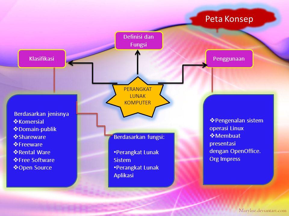 Peta Konsep Definisi dan Fungsi Klasifikasi Penggunaan