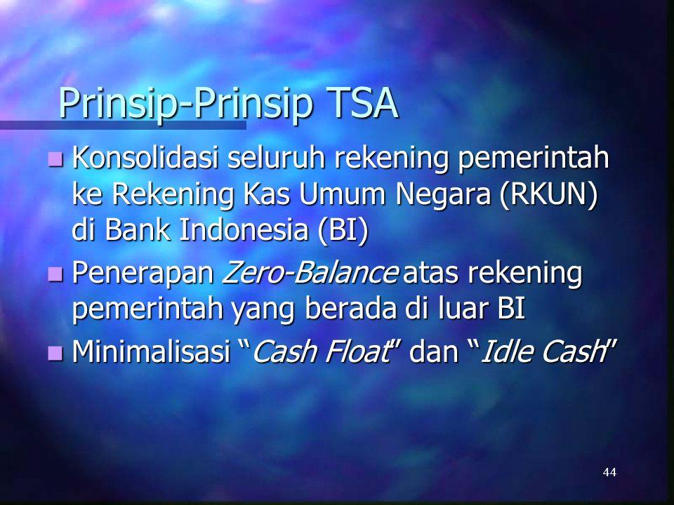 Prinsip-Prinsip TSA Konsolidasi seluruh rekening pemerintah ke Rekening Kas Umum Negara (RKUN) di Bank Indonesia (BI)