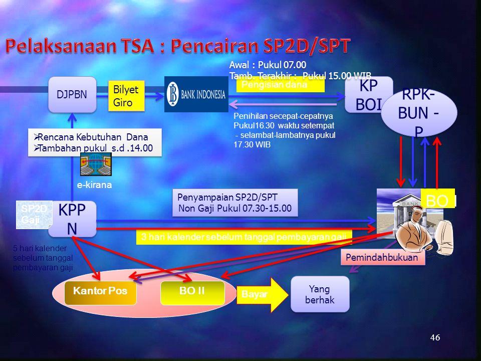 Pelaksanaan TSA : Pencairan SP2D/SPT