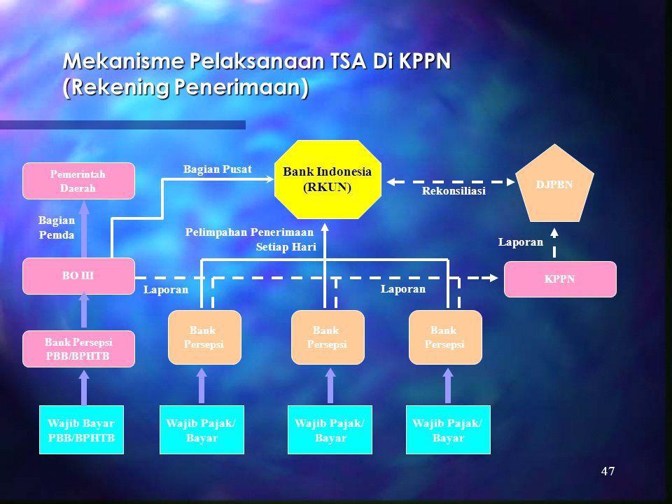 Mekanisme Pelaksanaan TSA Di KPPN (Rekening Penerimaan)