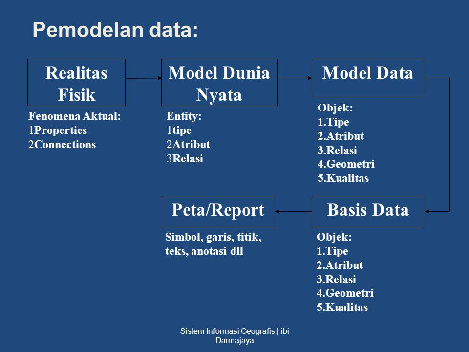Sistem Informasi Geografis | ibi Darmajaya