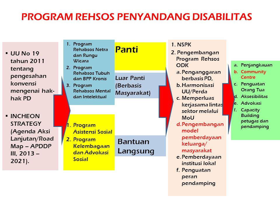 PROGRAM REHSOS PENYANDANG DISABILITAS