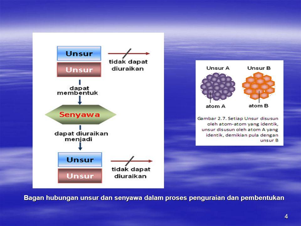 Bagan hubungan unsur dan senyawa dalam proses penguraian dan pembentukan