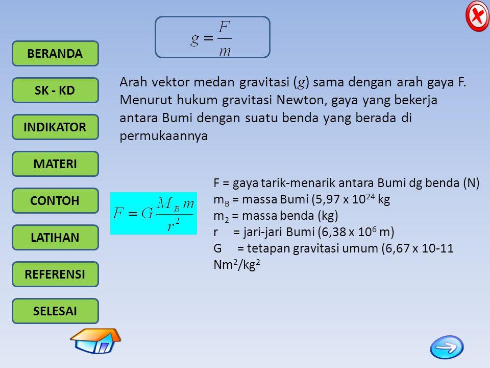 Arah vektor medan gravitasi (g) sama dengan arah gaya F.