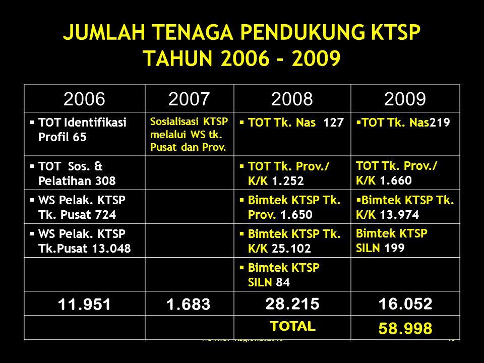 JUMLAH TENAGA PENDUKUNG KTSP TAHUN 2006 - 2009