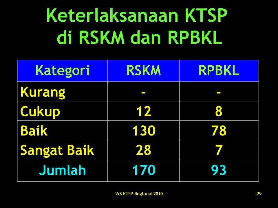 Keterlaksanaan KTSP di RSKM dan RPBKL