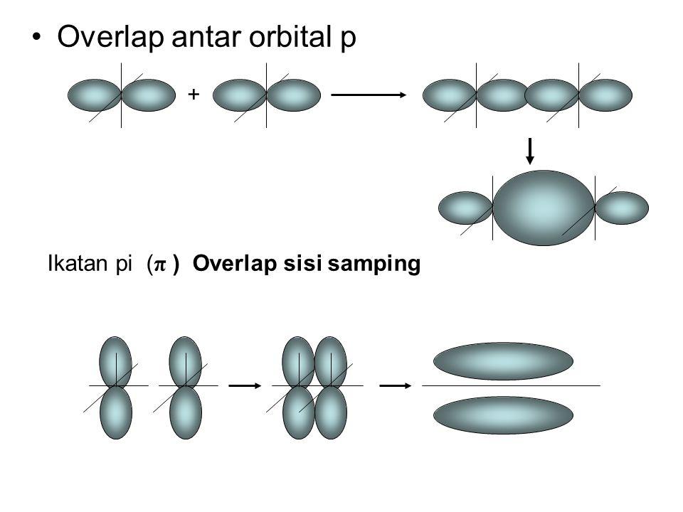 Overlap antar orbital p