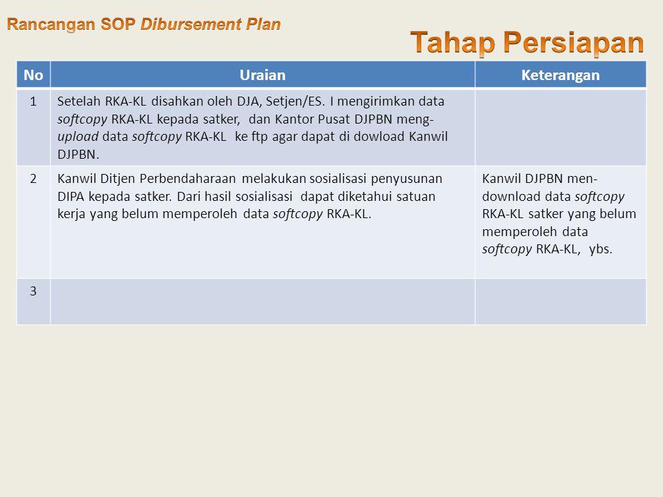 Tahap Persiapan Rancangan SOP Dibursement Plan No Uraian Keterangan 1