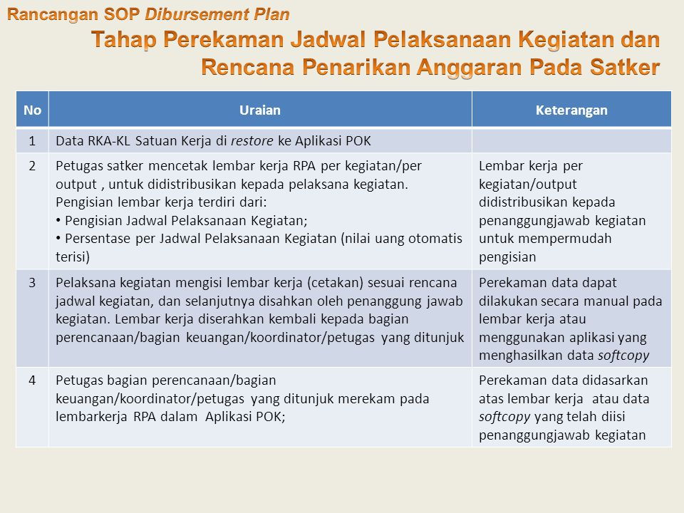 Rancangan SOP Dibursement Plan