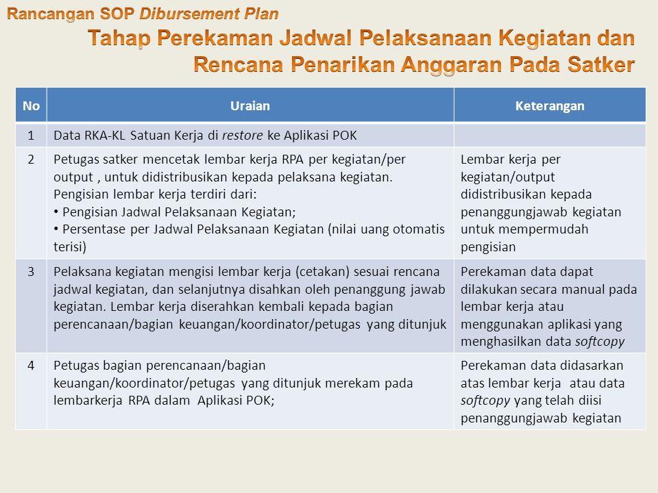 Rancangan SOP Dibursement Plan