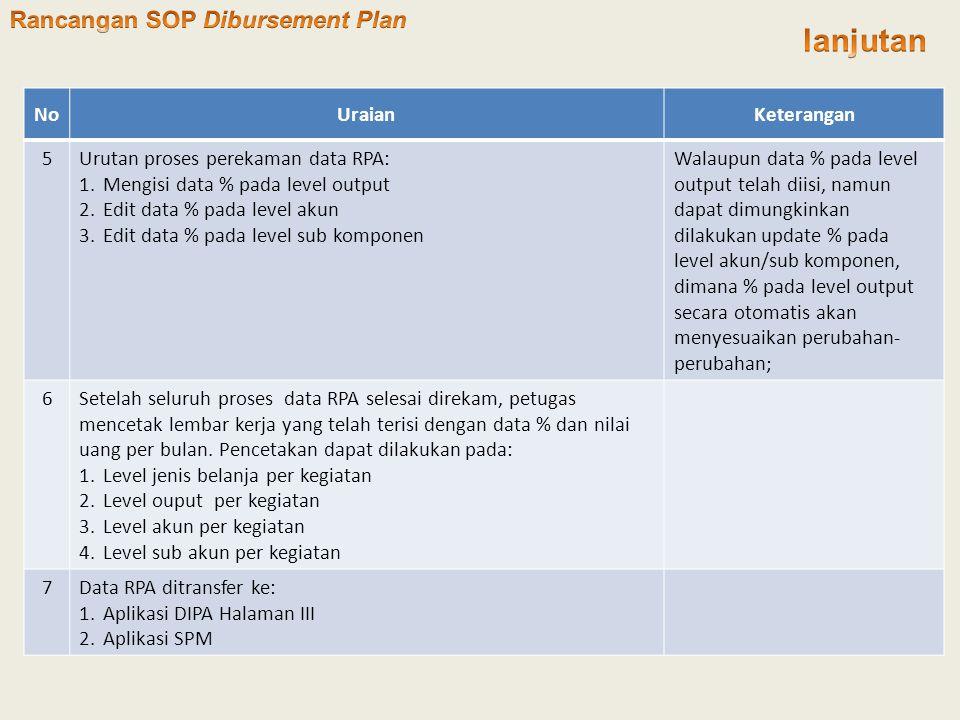 lanjutan Rancangan SOP Dibursement Plan No Uraian Keterangan 5