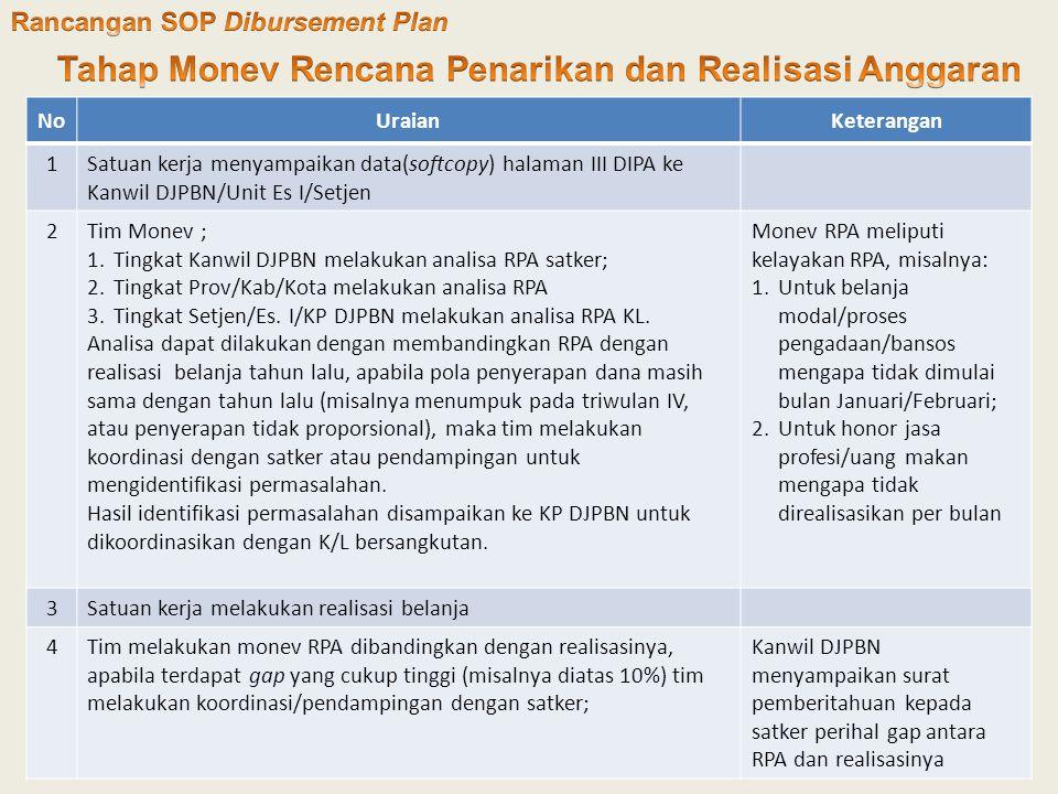 Tahap Monev Rencana Penarikan dan Realisasi Anggaran