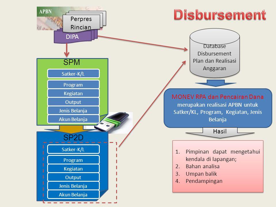 Disbursement SPM SP2D Perpres Rincian DIPA