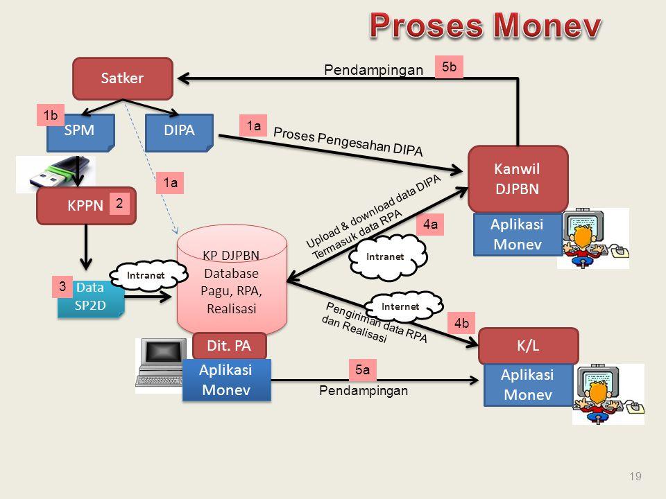 Proses Monev Satker SPM DIPA Kanwil DJPBN KPPN Aplikasi Monev K/L