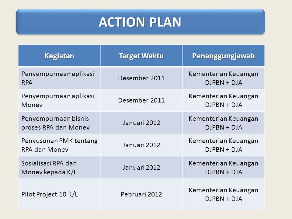 ACTION PLAN Kegiatan Target Waktu Penanggungjawab