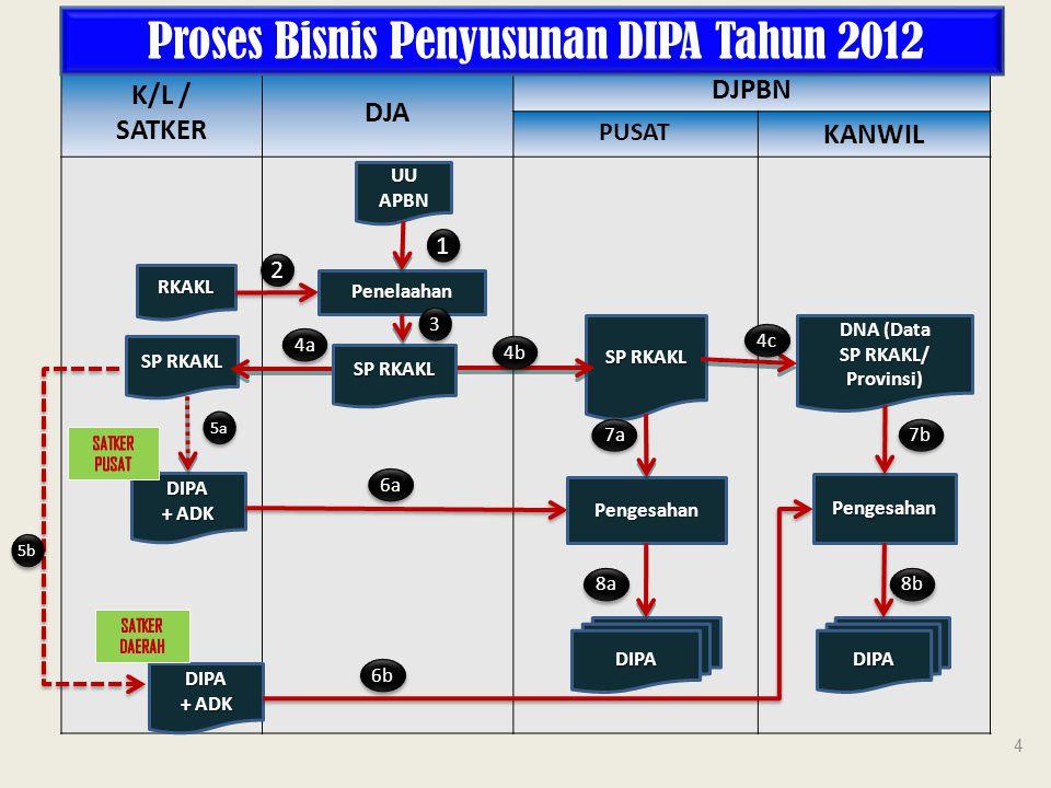 Proses Bisnis Penyusunan DIPA Tahun 2012