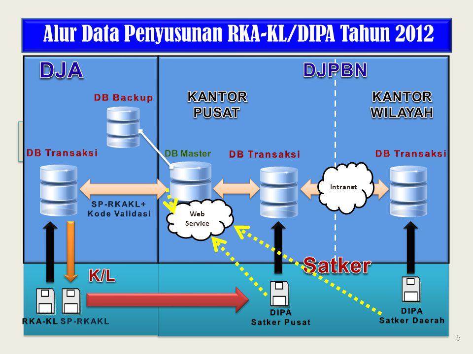 ALUR DATA PENYUSUNAN RKA-KL/DIPA TA.2012