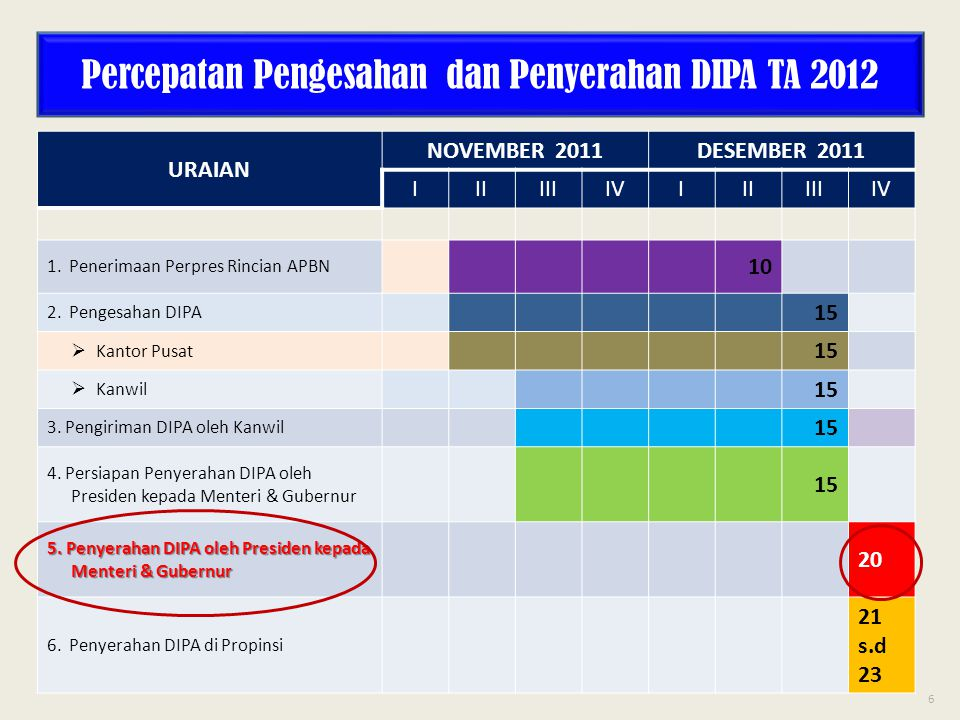 Percepatan Pengesahan dan Penyerahan DIPA TA 2012