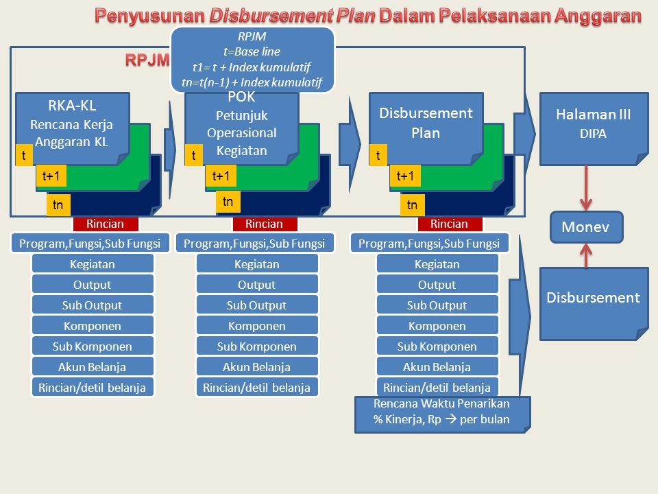 Penyusunan Disbursement Plan Dalam Pelaksanaan Anggaran