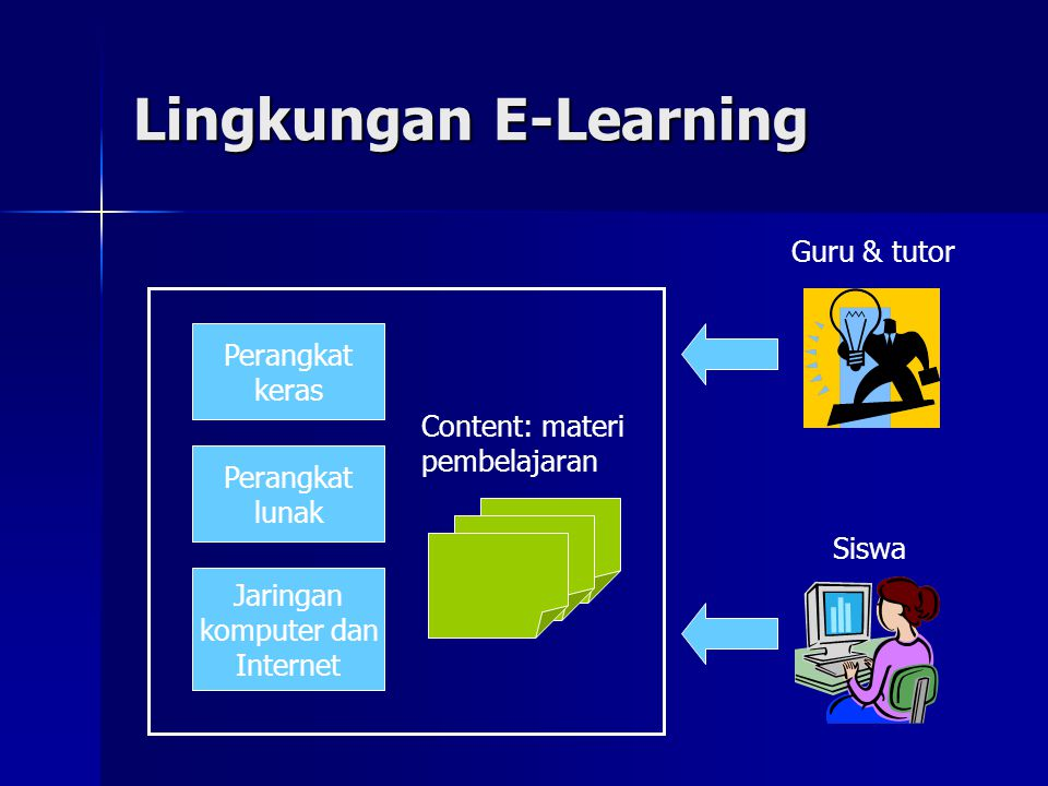 Lingkungan E-Learning