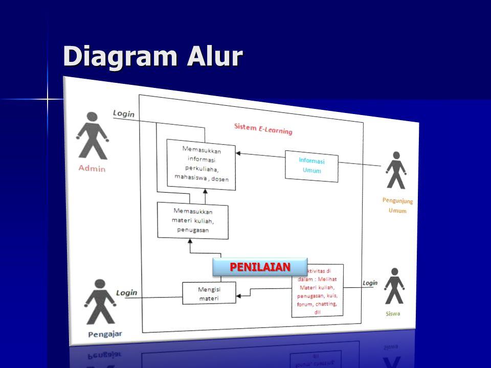 Diagram Alur PENILAIAN