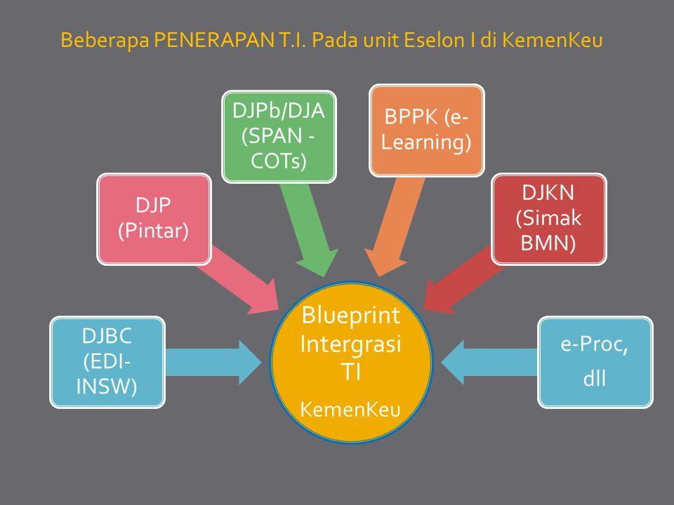 Blueprint Intergrasi TI