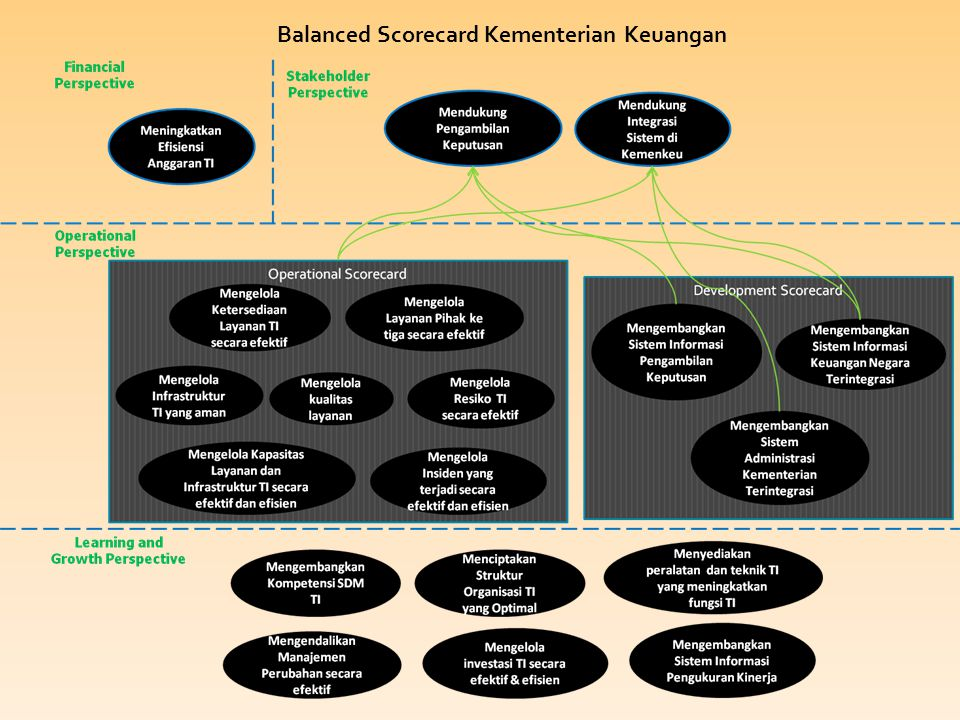 Balanced Scorecard Kementerian Keuangan
