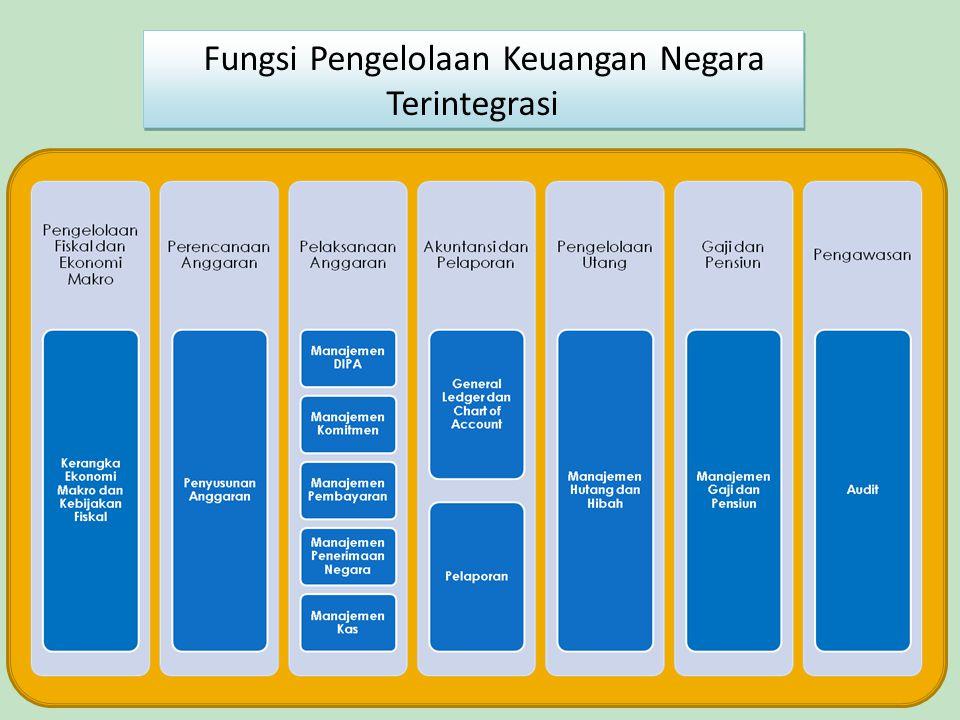Fungsi Pengelolaan Keuangan Negara Terintegrasi