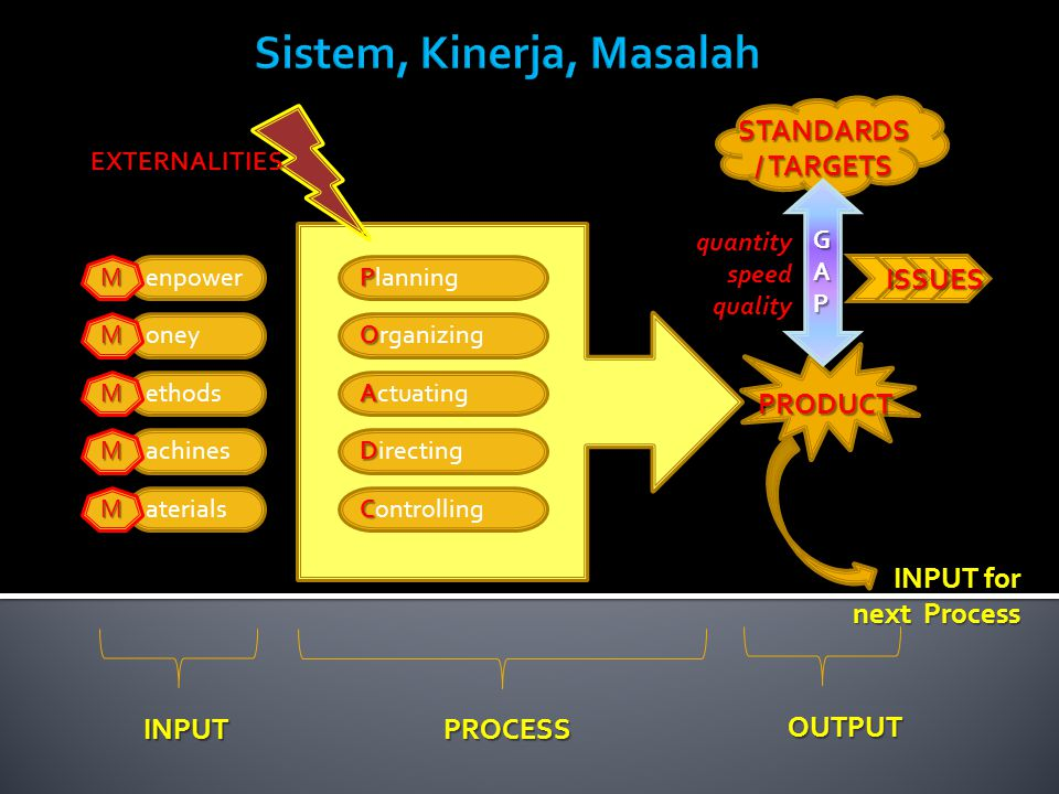 Sistem, Kinerja, Masalah