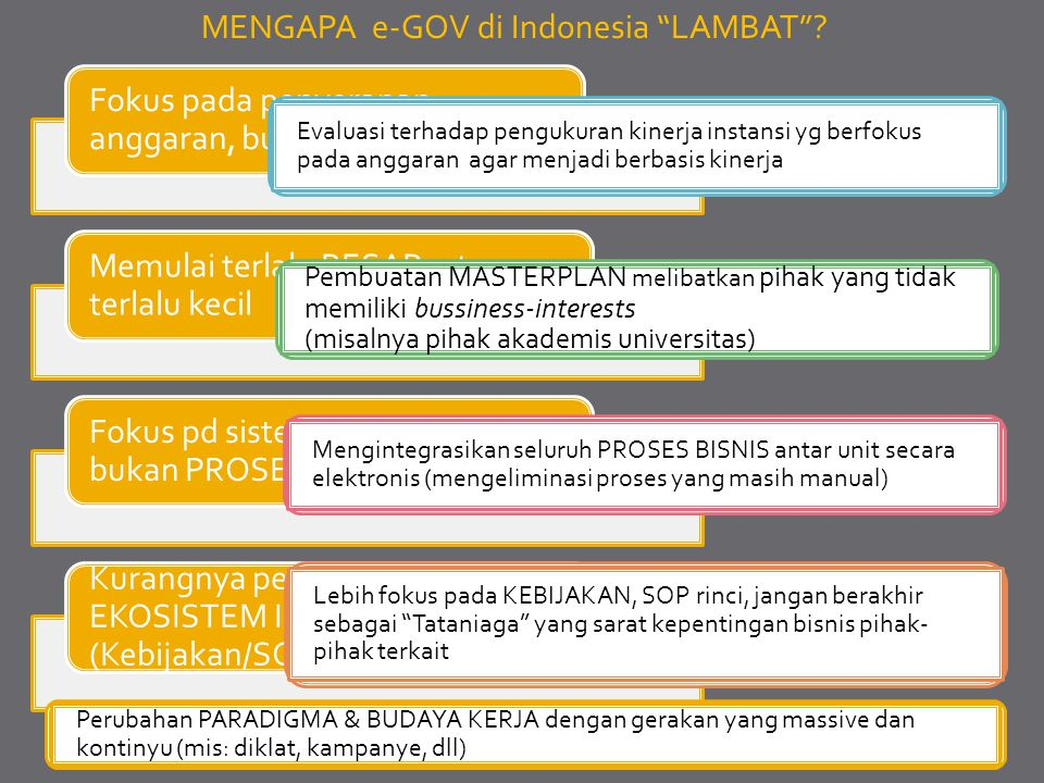 MENGAPA e-GOV di Indonesia LAMBAT