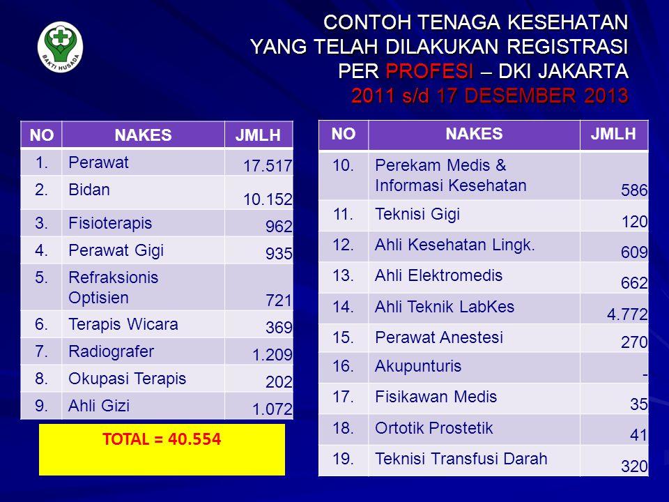 CONTOH TENAGA KESEHATAN YANG TELAH DILAKUKAN REGISTRASI PER PROFESI – DKI JAKARTA 2011 s/d 17 DESEMBER 2013