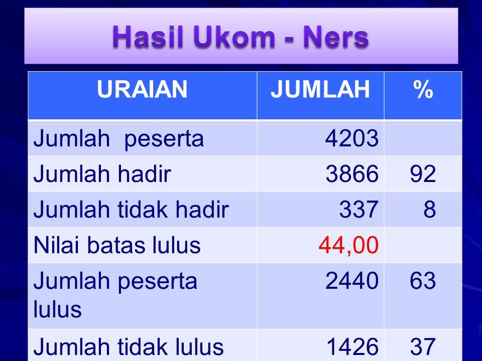 Hasil Ukom - Ners URAIAN JUMLAH % Jumlah peserta 4203 Jumlah hadir