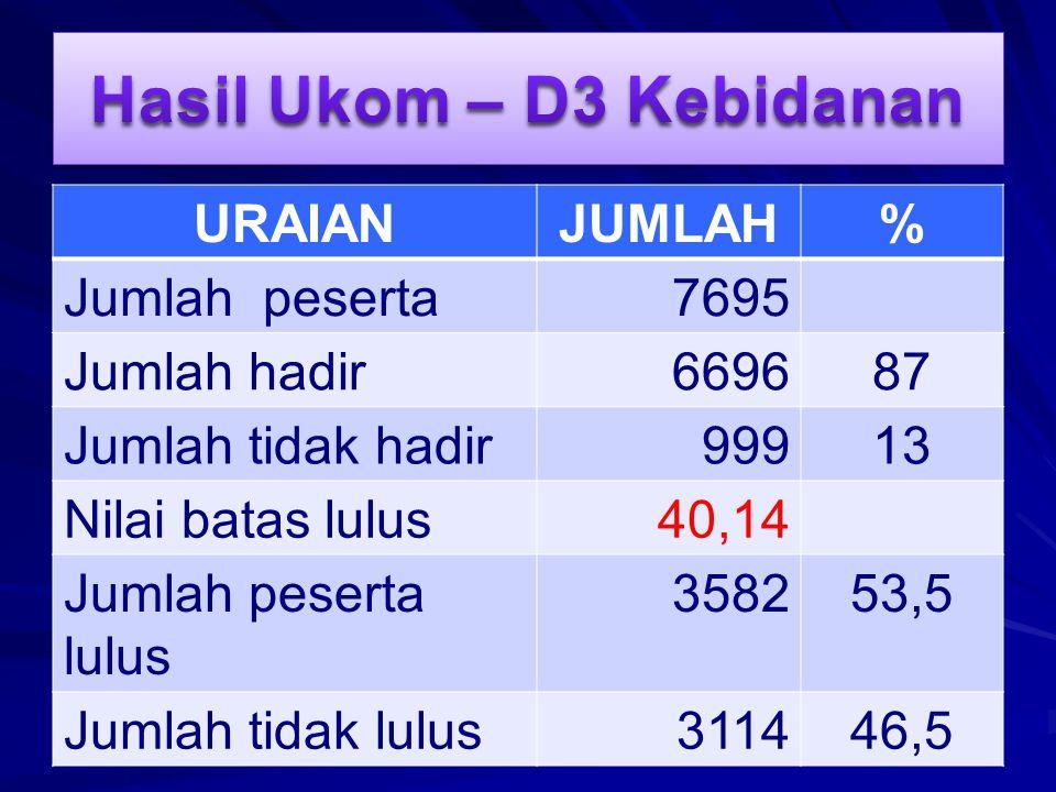 Hasil Ukom – D3 Kebidanan