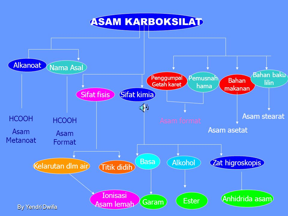 ASAM KARBOKSILAT Alkanoat Nama Asal Sifat fisis Sifat kimia