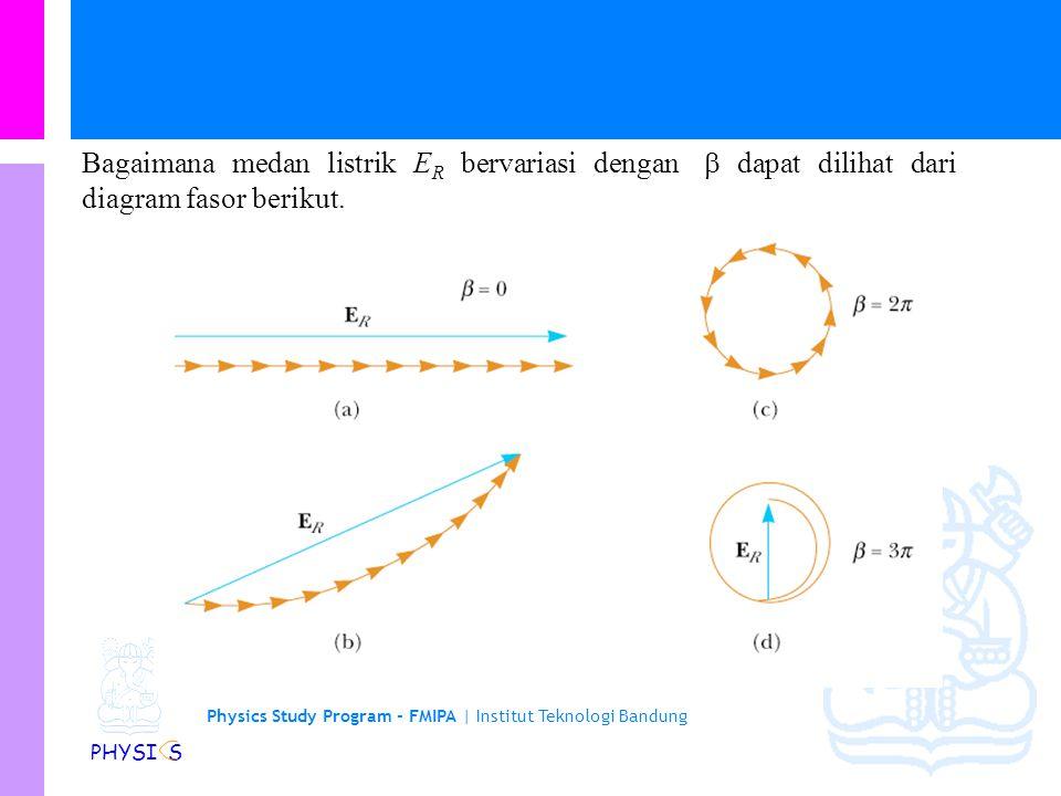 Bagaimana medan listrik ER bervariasi dengan  dapat dilihat dari diagram fasor berikut.