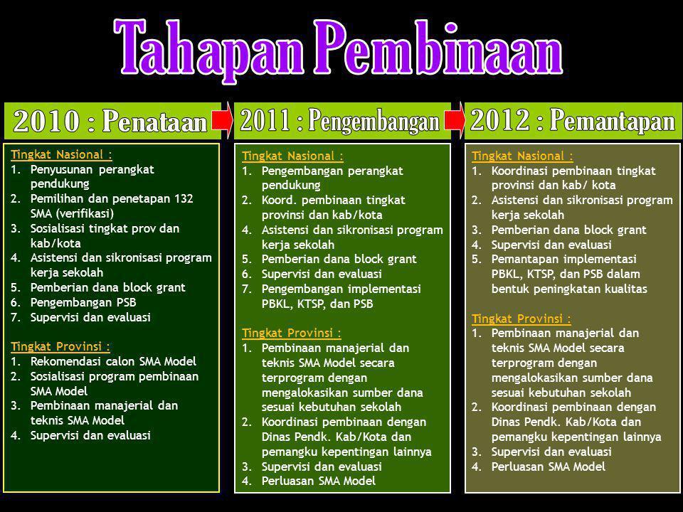 Tahapan Pembinaan 2010 : Penataan 2011 : Pengembangan