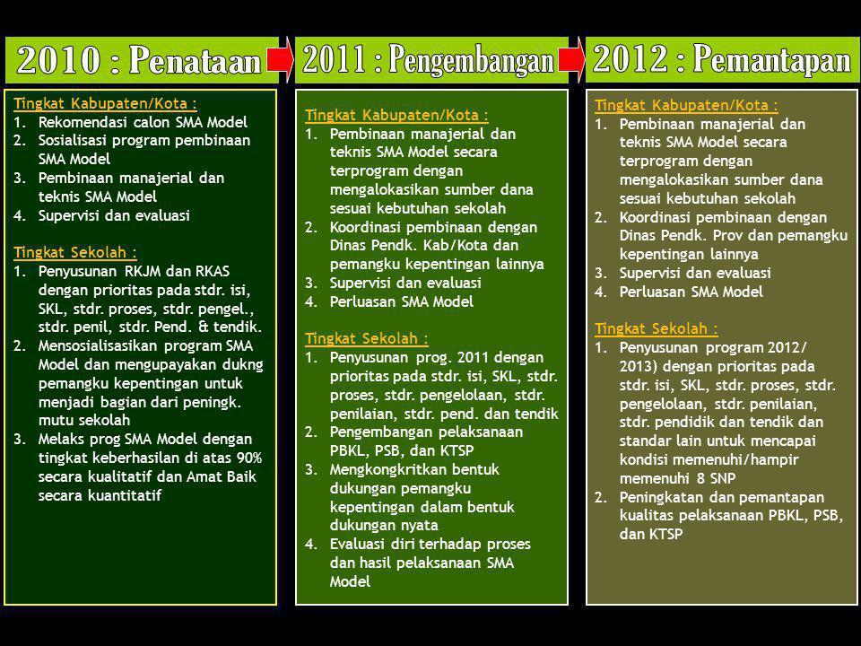 2010 : Penataan 2011 : Pengembangan 2012 : Pemantapan