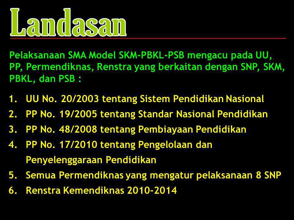 Landasan Pelaksanaan SMA Model SKM-PBKL-PSB mengacu pada UU, PP, Permendiknas, Renstra yang berkaitan dengan SNP, SKM, PBKL, dan PSB :