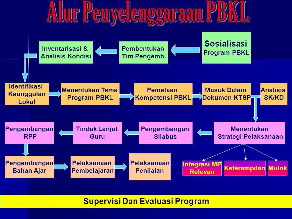 Alur Penyelenggaraan PBKL Supervisi Dan Evaluasi Program