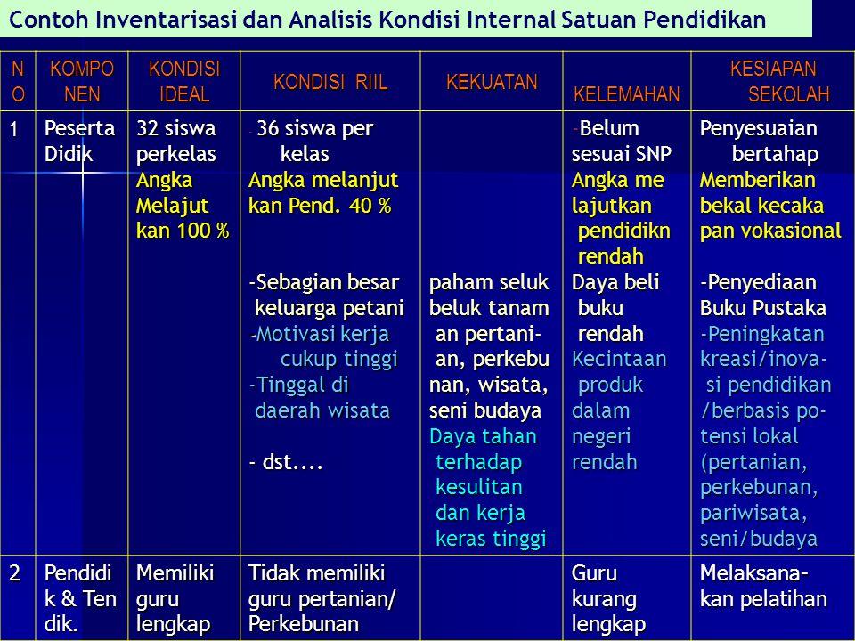 Contoh Inventarisasi dan Analisis Kondisi Internal Satuan Pendidikan