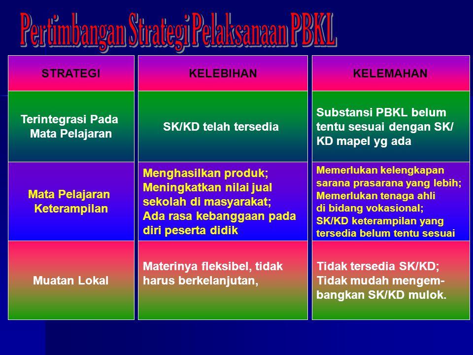 Pertimbangan Strategi Pelaksanaan PBKL