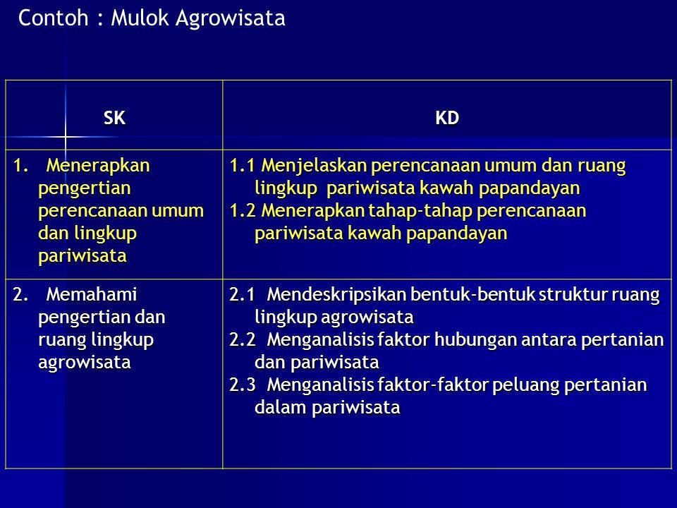 Contoh : Mulok Agrowisata