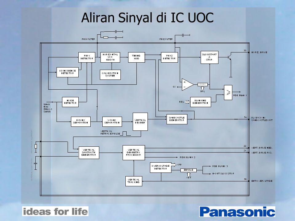 Aliran Sinyal di IC UOC