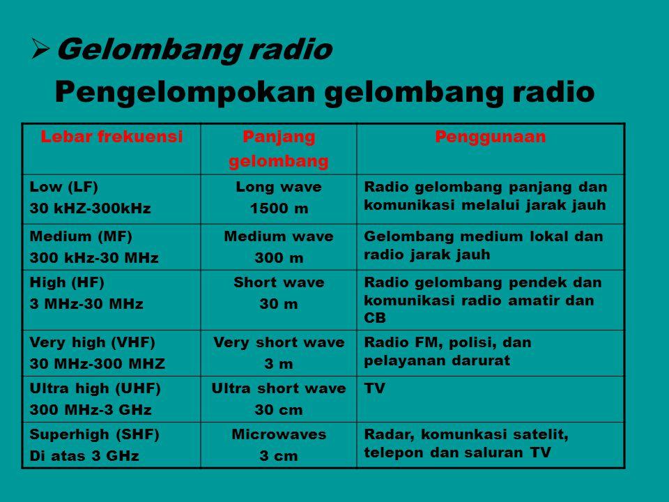 Pengelompokan gelombang radio