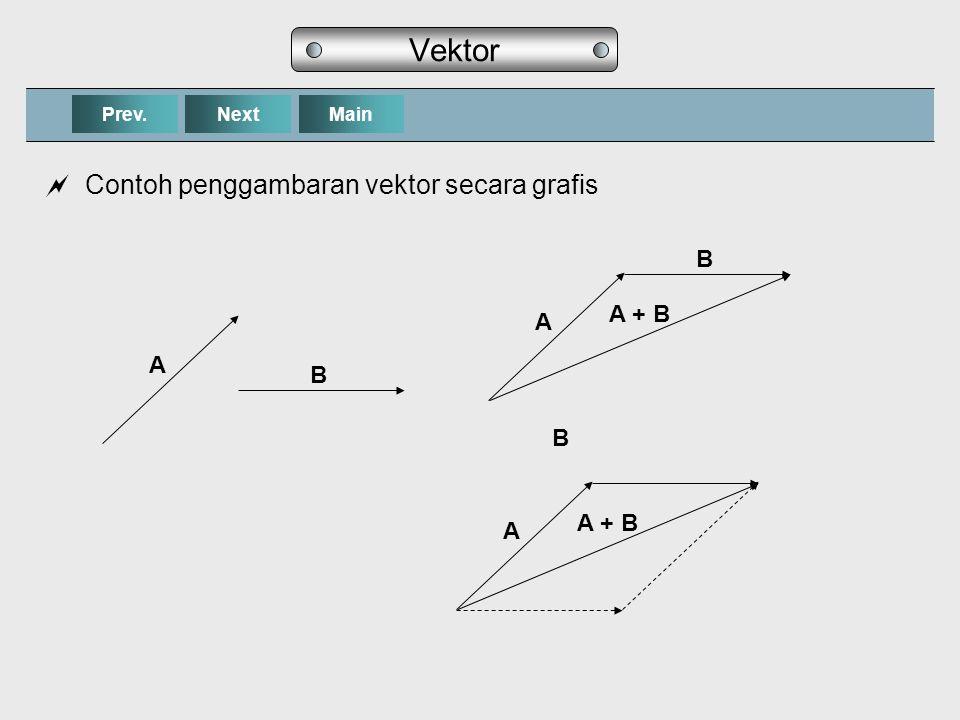 Vektor Contoh penggambaran vektor secara grafis B A + B A A B B A + B
