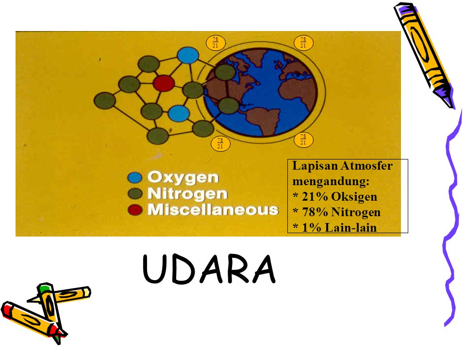 UDARA Lapisan Atmosfer mengandung: * 21% Oksigen * 78% Nitrogen