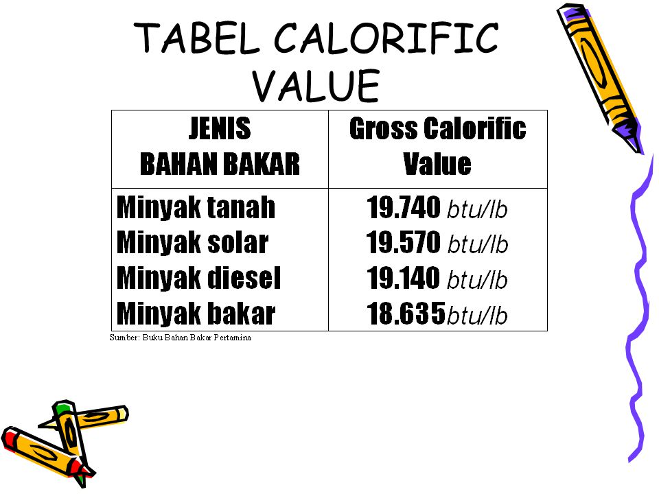 TABEL CALORIFIC VALUE