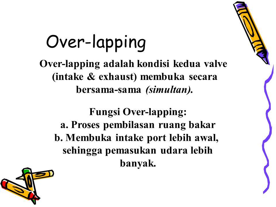 Over-lapping Over-lapping adalah kondisi kedua valve