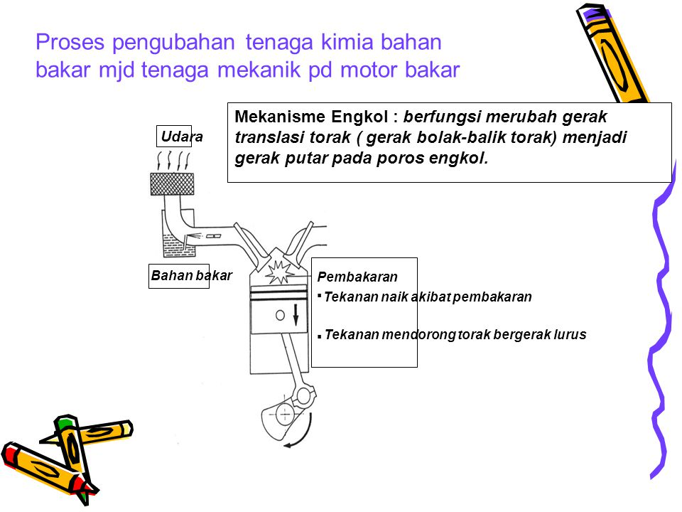 Proses pengubahan tenaga kimia bahan bakar mjd tenaga mekanik pd motor bakar