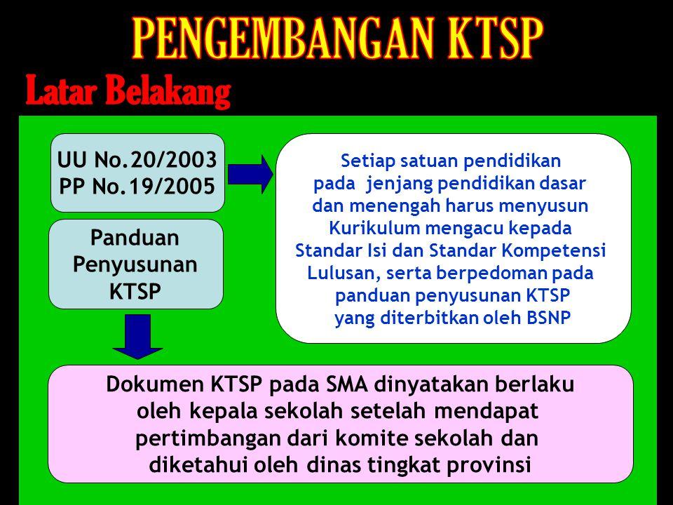 PENGEMBANGAN KTSP Latar Belakang UU No.20/2003 PP No.19/2005 Panduan